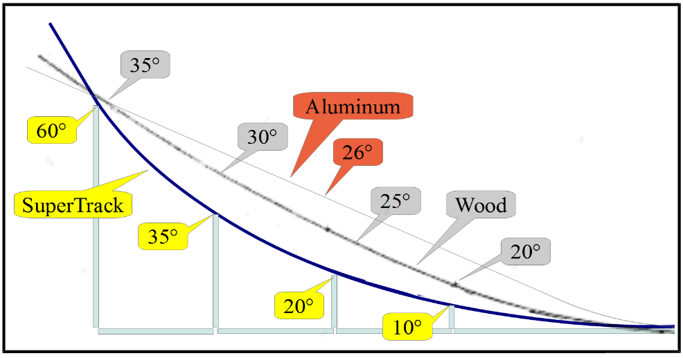 Pinewood Derby Track Ramp Design